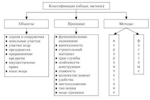 Понятие о классификации