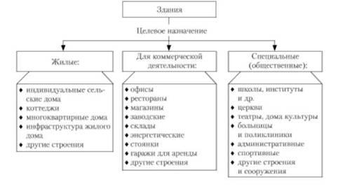 Схема 1.9. Общая классификация