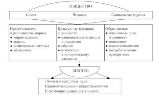 жизненный цикл объектов недвижимости курсовая