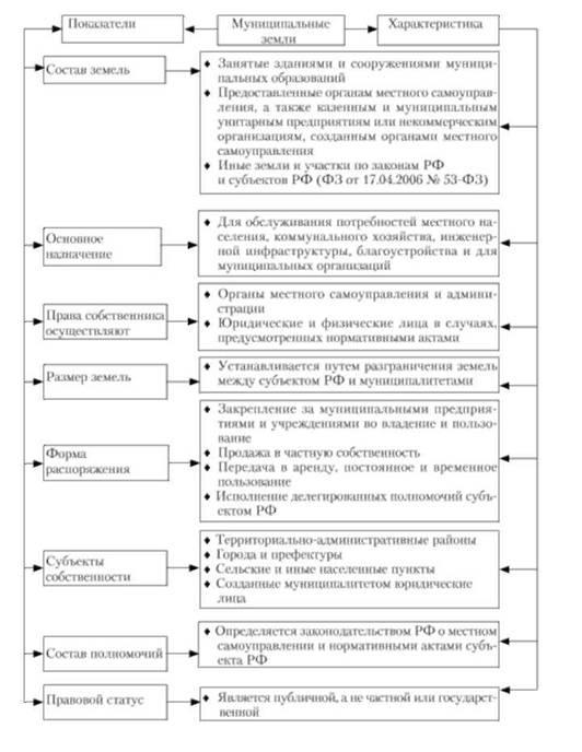 Схема 3.12.