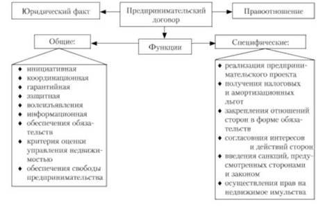 Функции договора на рынке