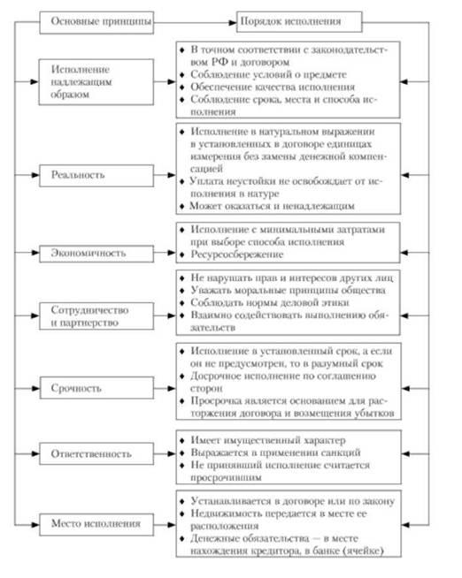 Ст 328 ГК РФ с Комментариями - Гражданский кодекс РФ
