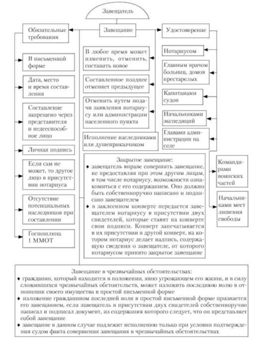 Схема 6.17. Состав наследников