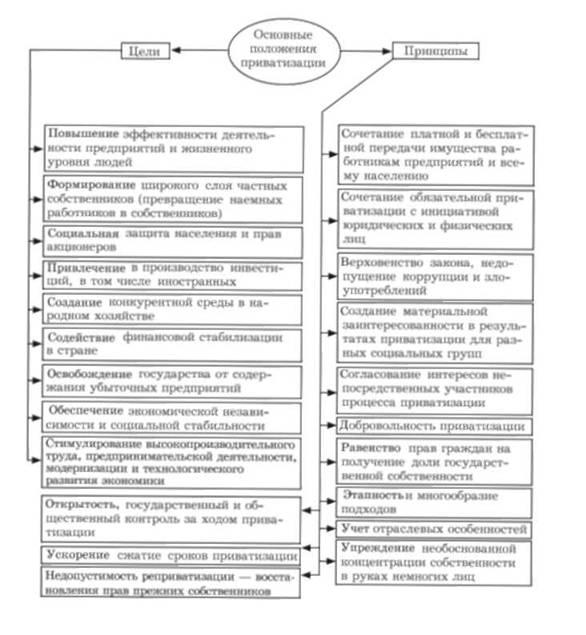 Цели и принципы приватизации