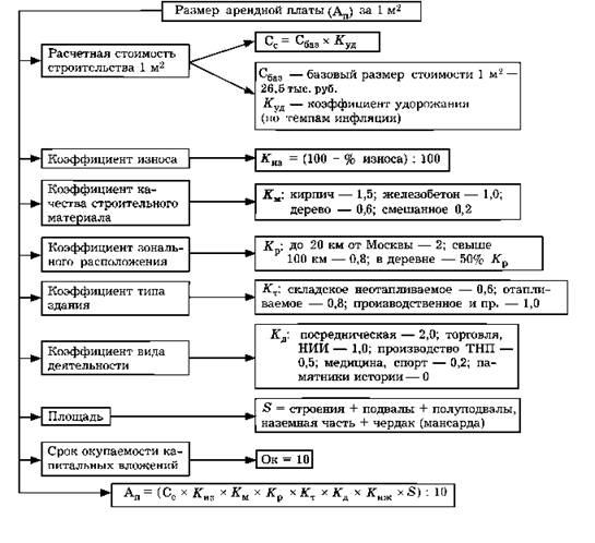 Схема 10.6.