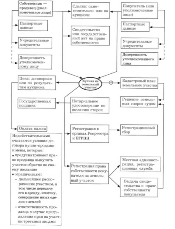 Схема 14.7. Купля-продажа