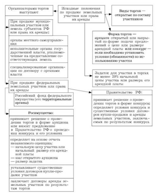 Схема 14.15. Функции
