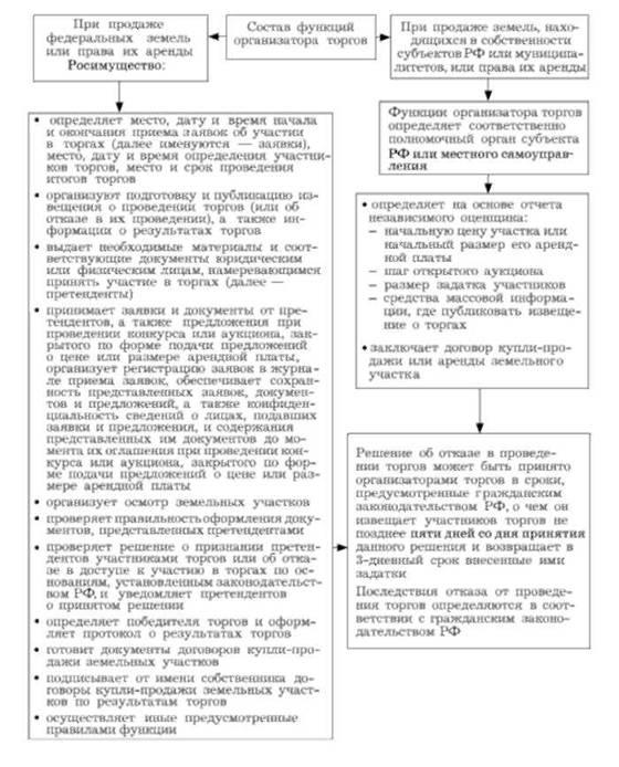 Функции организатора торгов по