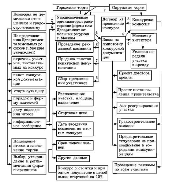 Схема 15.11.