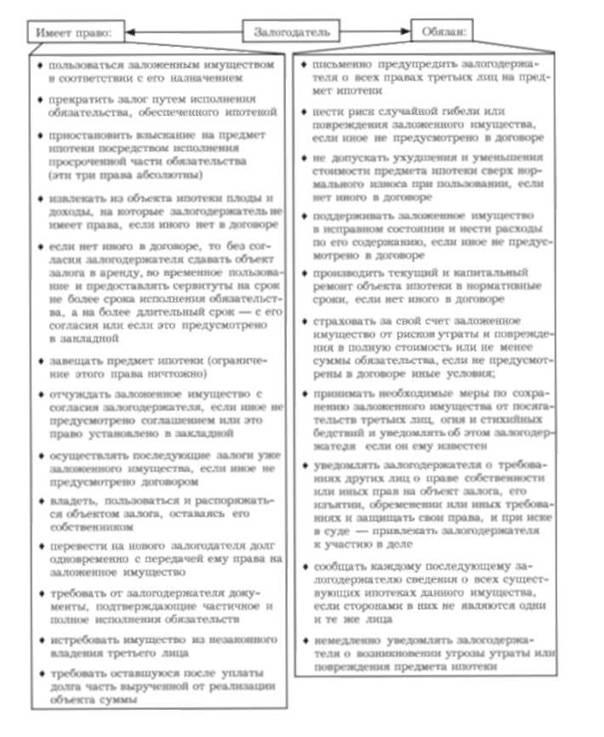 Схема 16.12. Основные права и