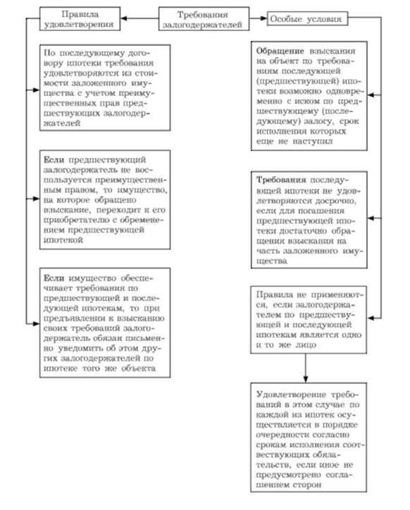 Схема 16.21. Уступка прав по