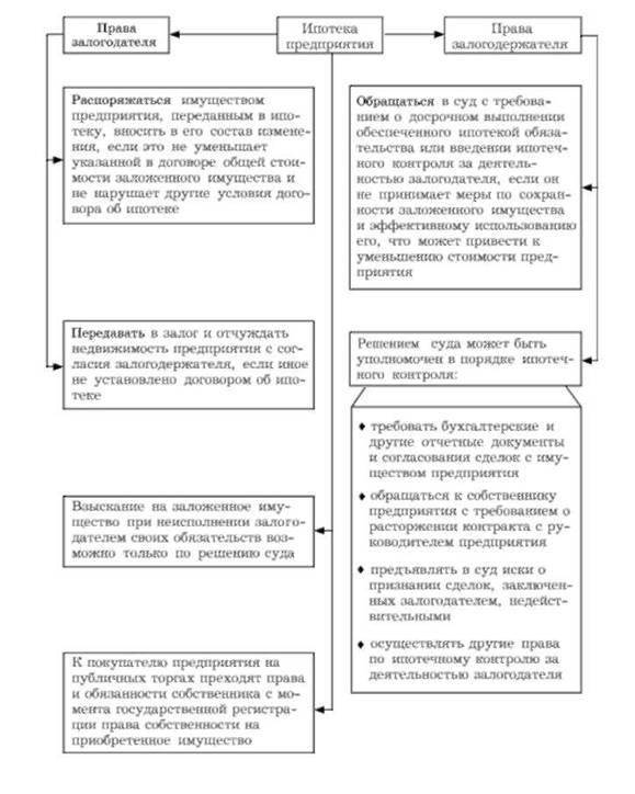 Права сторон договора об