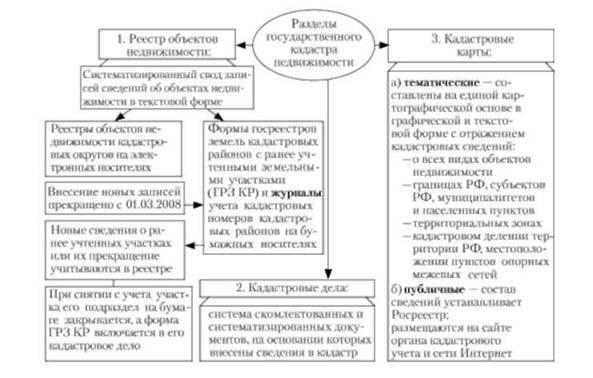 Схема 19.4а. Виды кадастровых