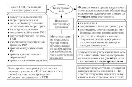 Структура и состав кадастровых