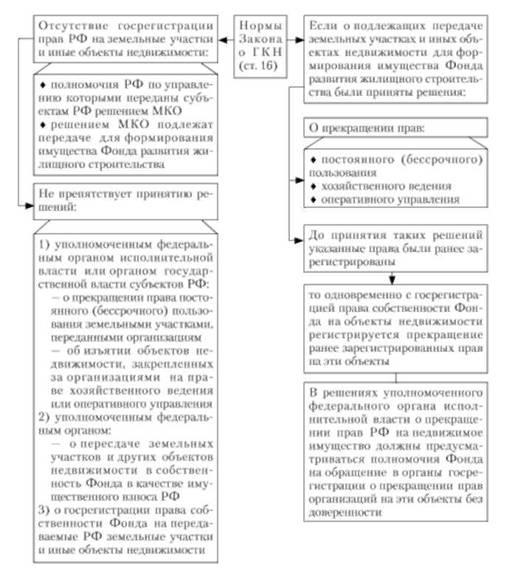 Схема 19.8.
