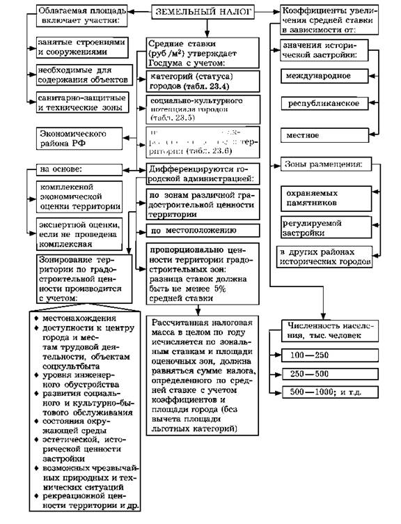 Схема 23.13. Порядок расчета