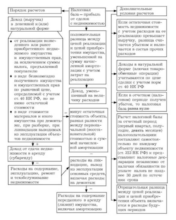 Схема 23.21.