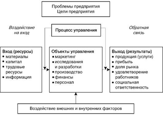 афоризмы об экономике управление и предприятии: