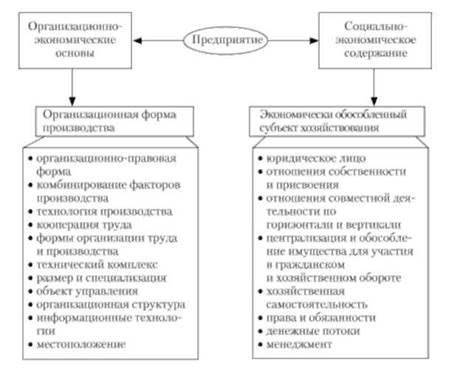 Схема 1.3. Основные признаки