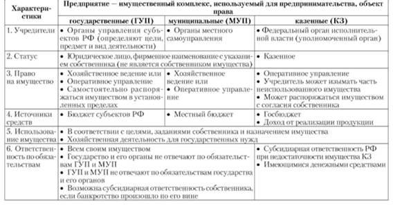 Таблица 1.3. Государственные