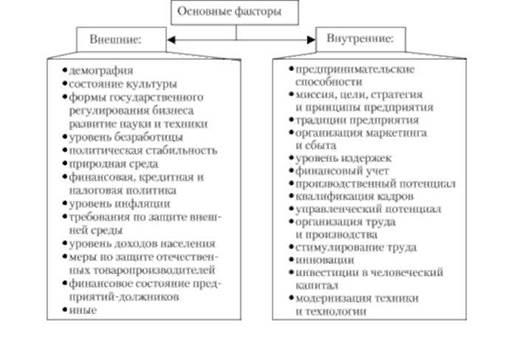 Основные факторы развития