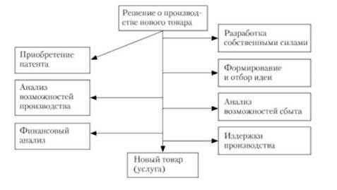 Процесс разработки товара