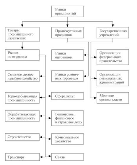 Виды и характеристики рынков