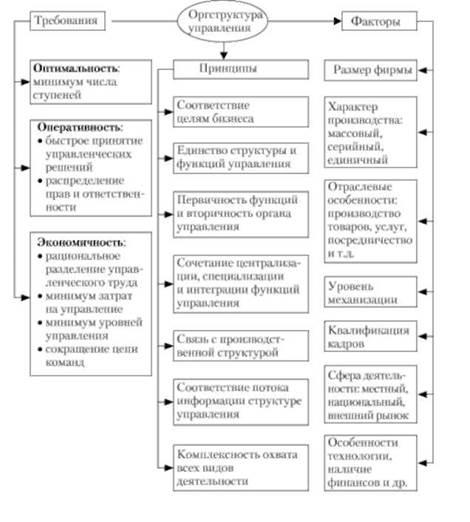 Требования, принципы и факторы