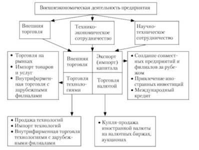 производстве тести з зовнішньоекономічної діяльності его
