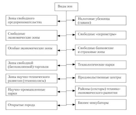Специальные экономические зоны