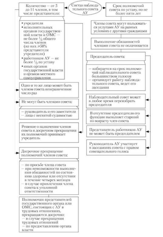 Схема 14.9.