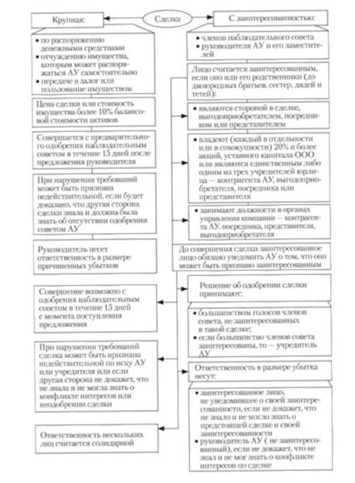 Схема 14.10.