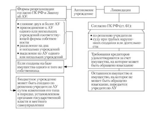 ликвидация государственного учреждения пошаговая инструкция - фото 9