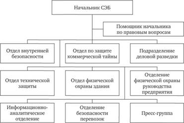 зам.директора по экономической безопасности-должностная инструкция - фото 11