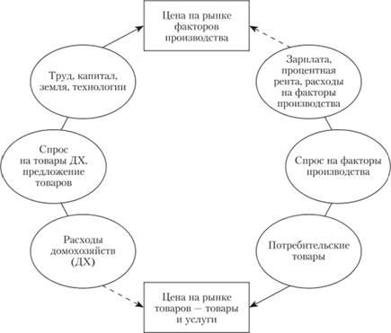 Схема кругооборота доходов и