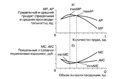 Рис 5 6 взаимосвязь между кривыми а