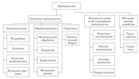 Схема структуры производства