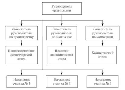 Линейно-функциональная