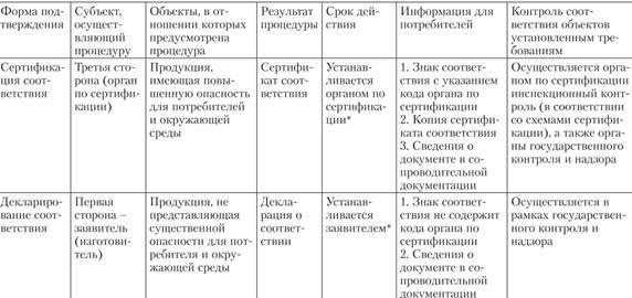 документа (сертификата,