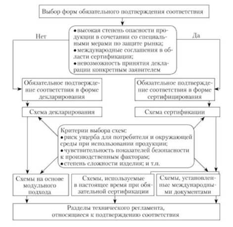 Блок-схема выбора форм и схем