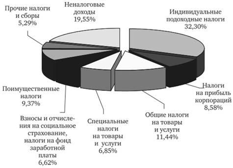 Структура доходов