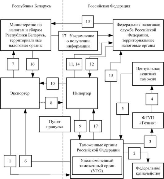 Схема администрирования