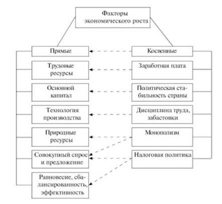 Реферат факторы экономического роста в россии > всё для учеников Реферат факторы экономического роста в россии