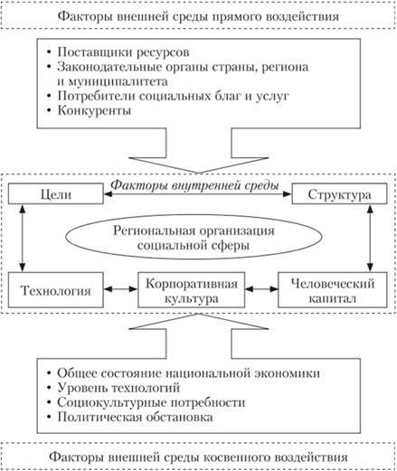 Структура среды региональной