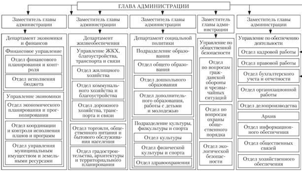 структура администрации