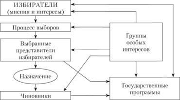 теория заинтересованных групп бентли элиты
