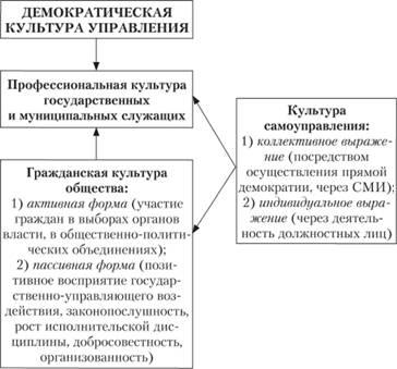 Структура демократической
