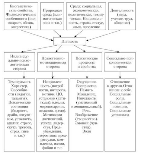 Модель формирования и