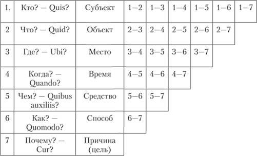 Схема семи вопросов