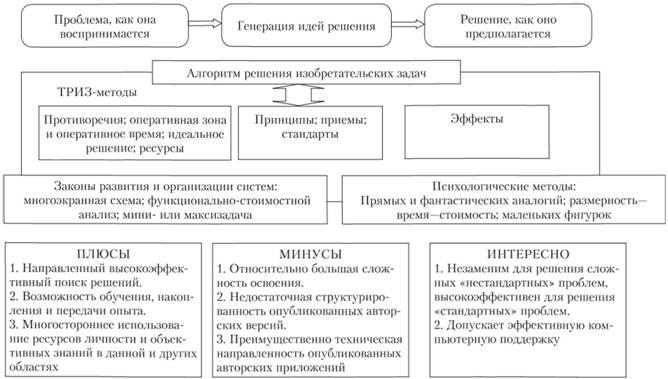 Схема классической ТРИЗ